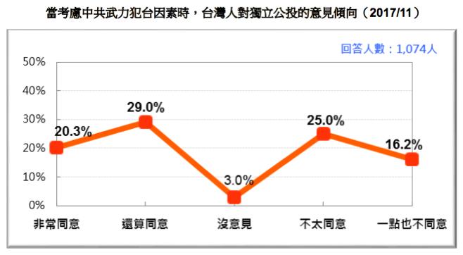20171118-當考慮中共武力犯台因素時,台灣人對獨立公投的意見傾向(2017/11)(台灣民意基金會提供)