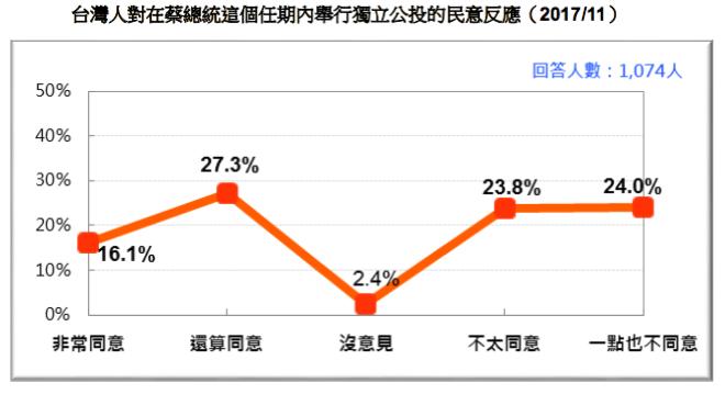 20171118-台灣人對在蔡總統這個任期內舉行獨立公投的民意反應(2017/11)(台灣民意基金會提供)