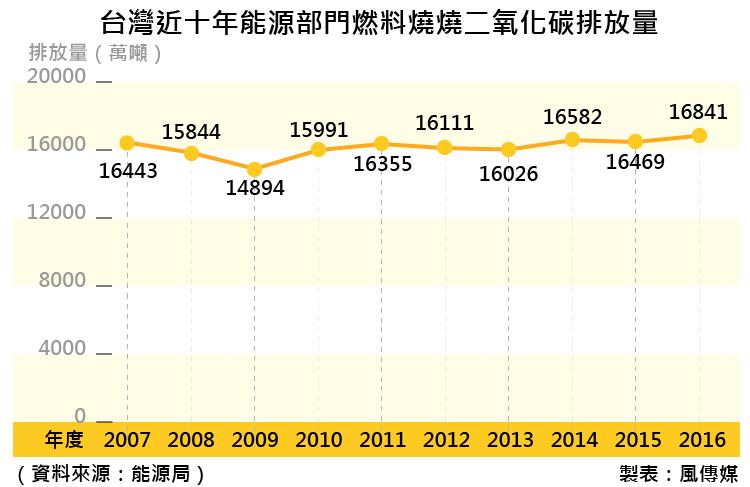 20171118-SMG0035- 台灣近十年能源部門燃料燒燒二氧化碳排放量_工作區域 1.png