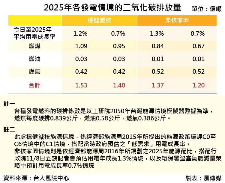 20171118-SMG0035-2025年各發電情境的二氧化碳排放量_工作區域 1.png