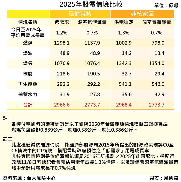 20171118-SMG0035-2025年發電情境比較_工作區域 1.png