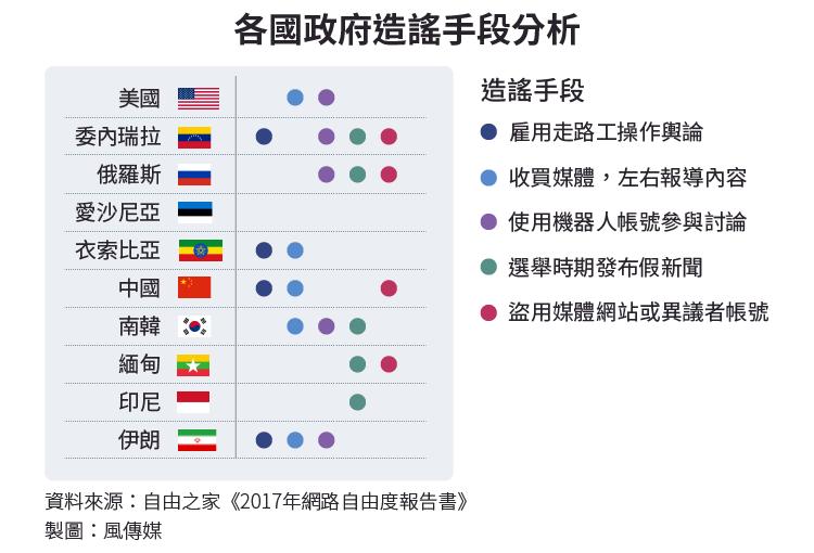 20171120-SMG0034-I02-各國政府造謠手段分析