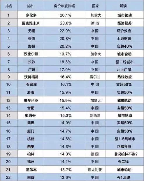 《2017上半年胡潤全球房價指數》和《2017上半年胡潤海外置業投資回報指數》發佈,報告指出,中國城市最近一年房價漲幅全球最快,2017全球房價上漲最快10大城市中國占了6個,50大城市中國占了21個。(作者提供)