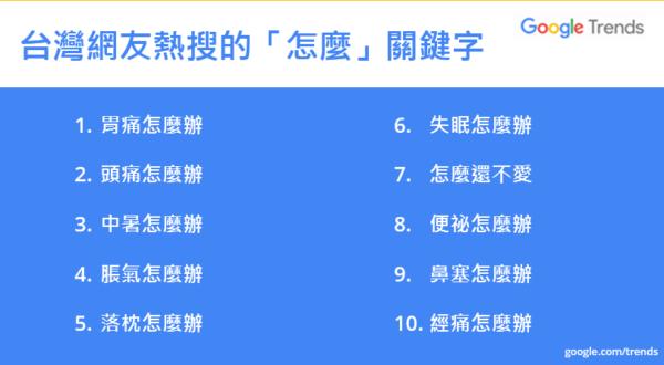 20171122-根據2017年台灣《使用者搜尋行為報告》顯示,台灣人經常使用關鍵字「怎麼...」來尋求身體不適相關解決方法。(取自Google)