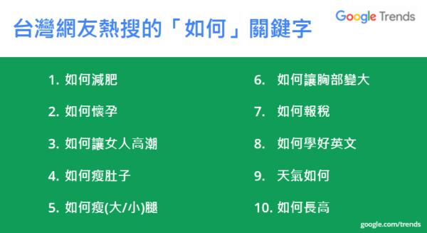 20171122-2017年台灣《使用者搜尋行為報告》指出,台灣人常用關鍵字「如何...」來設定自我實踐的目標,或用來獲取新知。(取自Google)