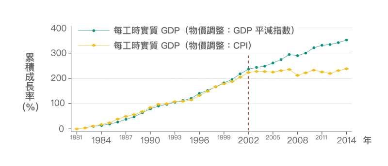 2002 年後,實質 GDP 雖持續成長,但卻是奠基在生產越來越低價的產品上。若 GDP 改以 CPI 調整物價,藉此反映 GDP 的購買力,可以發現如同實質薪資,早已停止成長。(資料來源│《經濟成長、薪資停滯?初探臺灣實質薪資與勞動生產力脫勾的成因》,作