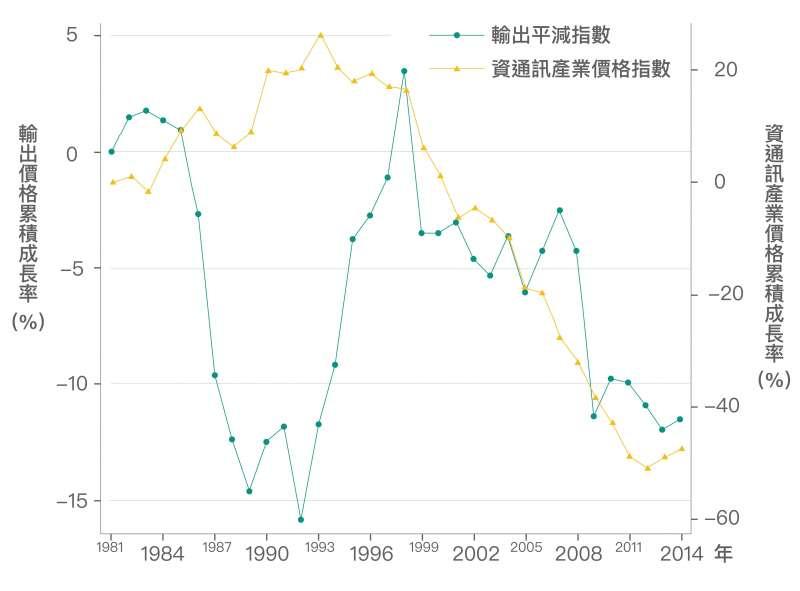 近 20 年來臺灣的出口主要依賴「資通訊產業」,2000 年之後由於資通訊產業激烈競爭,資通訊產品價格下跌約 50%,以致臺灣整體輸出的產品價格也隨之降低。(資料來源│《經濟成長、薪資停滯?初探臺灣實質薪資與勞動生產力脫勾的成因》,作者:林依伶、楊子霆)