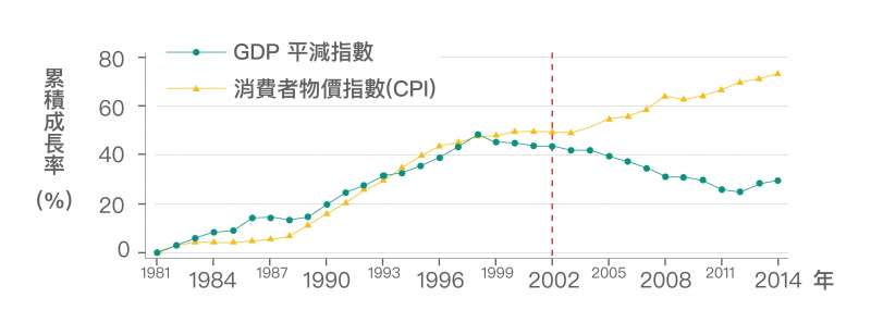 臺灣從 2002 年開始, GDP 平減指數一直下跌,然而消費者物價指數 (CPI) 卻持續上漲。也就是說,我們生產的產品變賣成現金,越來越不夠買到想要的東西。(資料來源│《經濟成長、薪資停滯?初探臺灣實質薪資與勞動生產力脫勾的成因》,作者:林依伶、楊子霆