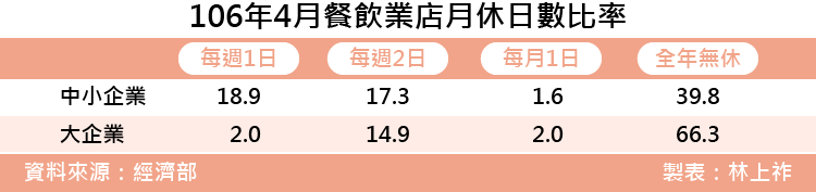 20171122-SMG0035-上祚專題-106年4月餐飲業店月休日數變化.png