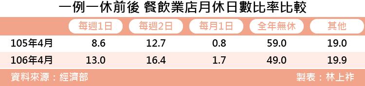 20171122-SMG0035-上祚專題-一例一休前後 餐飲業店月休日數變化.png