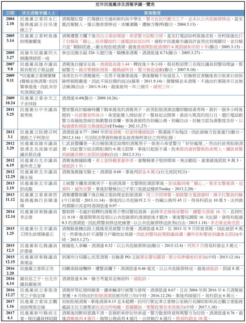 20171128-近年民進黨涉及酒駕爭議一覽表。(作者提供)