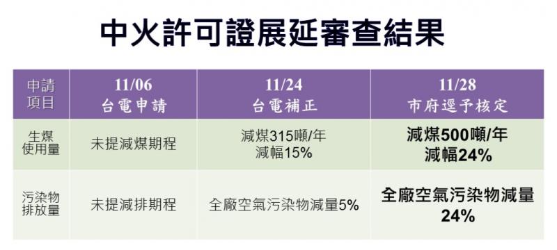 台中市環保局29日宣布,核准中火9部機組展延許可,刪減500萬噸生煤。(台中市環保局提供)