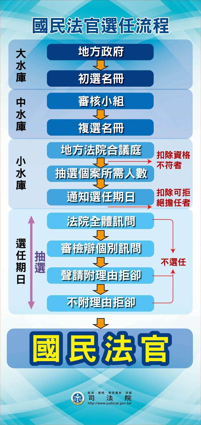 國民法官選任流程。(司法院提供)