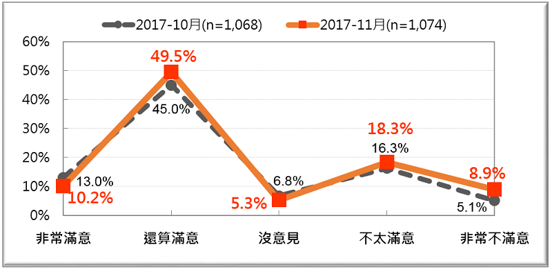 圖2: 賴清德內閣施政表現對照圖(2017/10、2017/11)