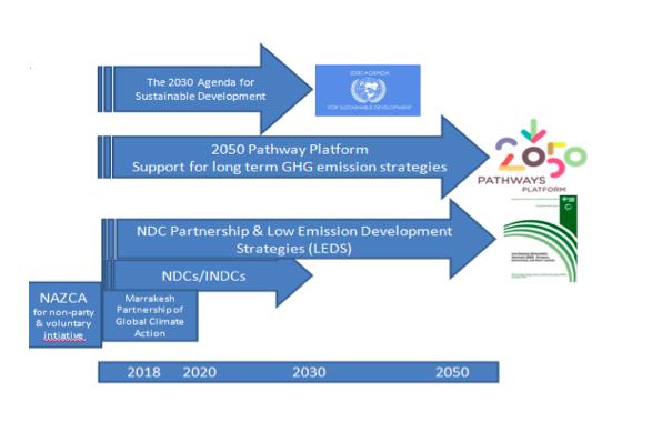 後巴黎協定全球氣候行動主要規劃或投入工具示意圖。(作者范建得自行繪製)