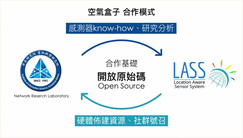 陳伶志團隊與 LASS 的合作模式(圖/研之有物提供,圖說設計|林婷嫻、張語辰)