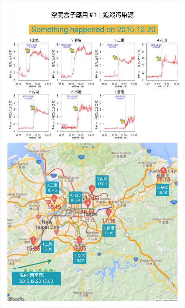 觀察PM2.5濃度突然飆高的時間、比對各測站 GPS 座標,藉以找出空污從哪發生(資料來源|陳伶志提供,圖說改編|林婷嫻、張語辰)
