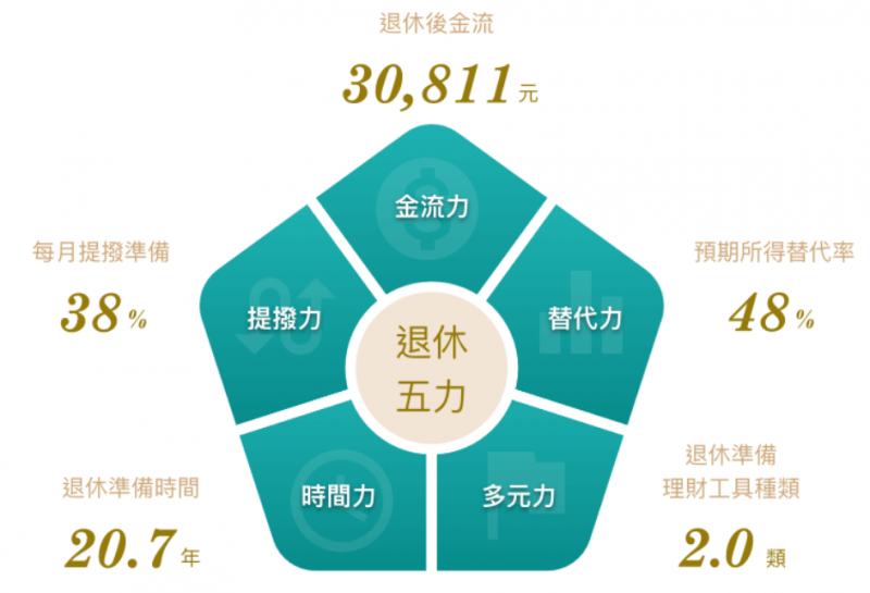 了解更多: https://www.ctbc-retirement.com/data