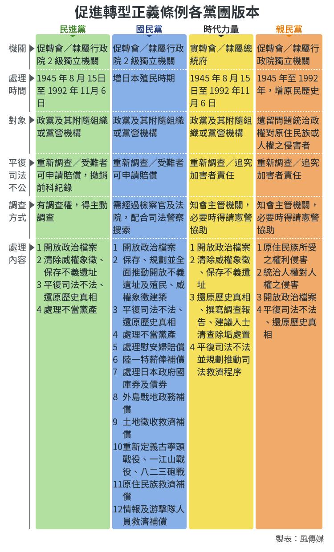 20171205-SMG0034-E02-促進轉型正義條例各黨團版本_工作區域 1.png