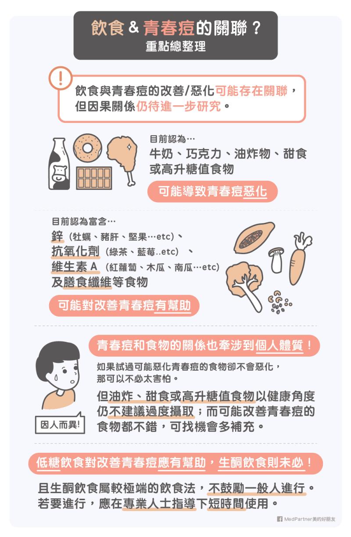 青春痘食物的重點整理。(圖/MedPartner提供)