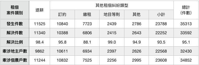 表二:台灣省私有出租耕地退耕及租佃糾紛處理情形。(作者製表)