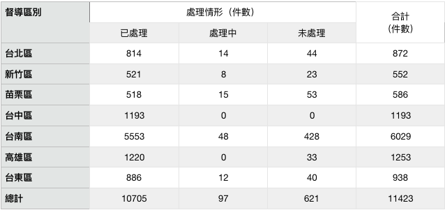 表三:台灣省四十年度分區督導處理退耕案件處理情形統計(1951)。(作者製表)
