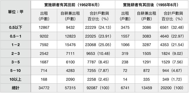 表五:實施耕者有其田政策前後共有耕地分組地主戶數比較。資料來源:臺灣地政統計(1955)。(作者製表)