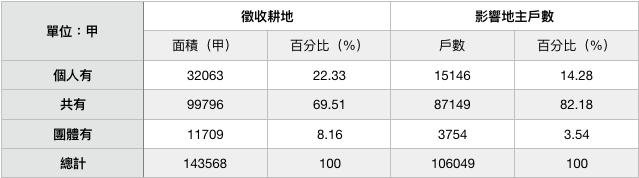 表四:耕者有其田政策徵收各類耕地面積與及地主戶數(1953年)。資料來源:臺灣地政統計(1955)。(作者製表)