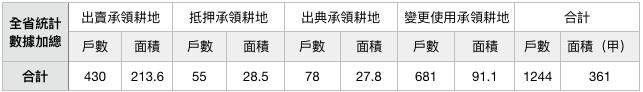 表九:1956年私有耕地承領農戶不自任耕作或變更使用情形統計表。資料來源:行政院檔案。(作者製表)