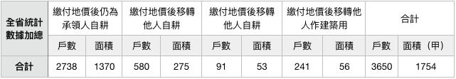 表十:1956年私有耕地承領農戶地價提前繳付及移轉情形統計表。資料來源:行政院檔案。(作者製表)