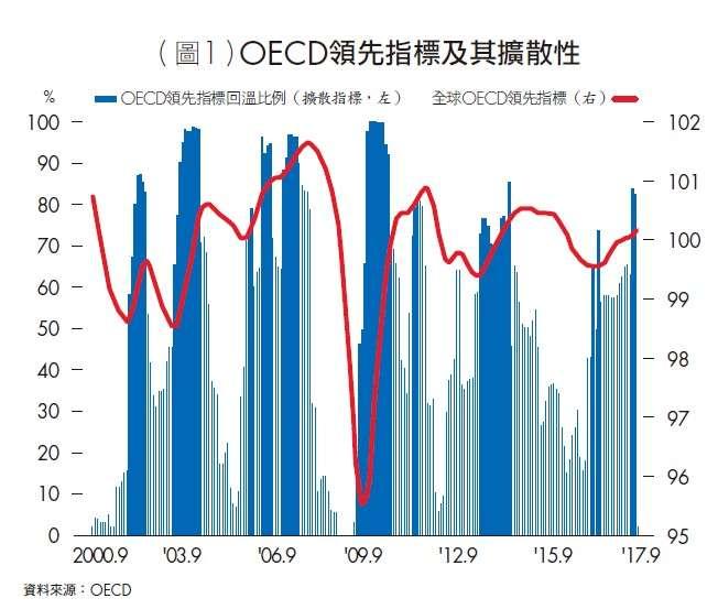 OECD領先指標及其擴散性(台灣銀行家提供)