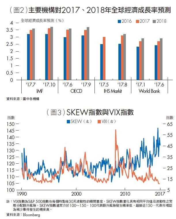 主要機構對2017、2018年全球經濟成長率預測。(台灣銀行家提供)