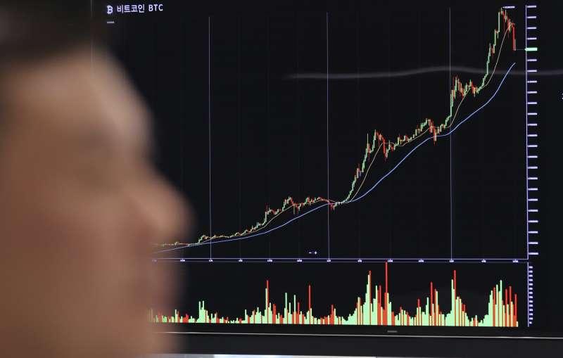 比特幣7日突然飆漲,40小時內飆漲40%,破1萬6000美元。(美聯社)