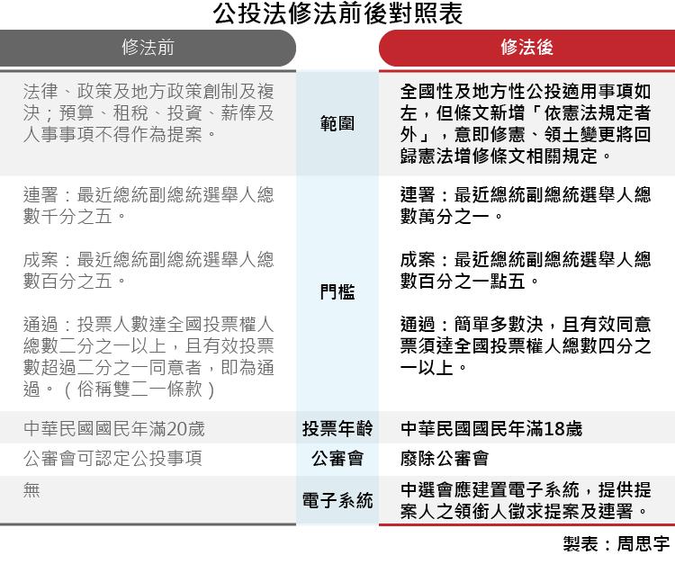 20171208-公投法修法前後對照表。(製表:周思宇)
