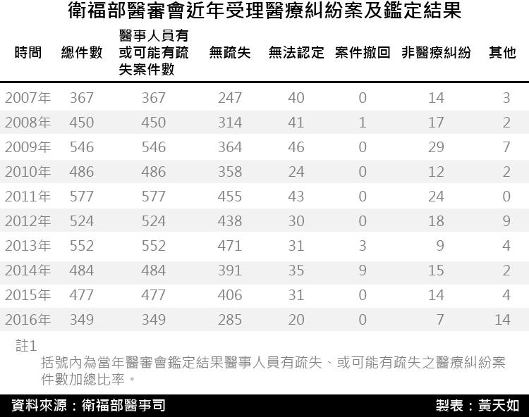 20171208-SMG0035-衛福部醫審會近年受理醫療糾紛案及鑑定結果.png