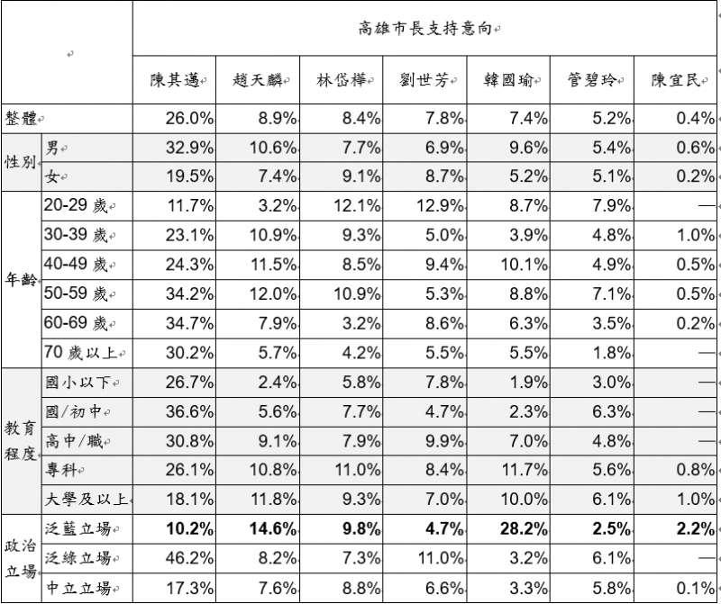 台灣指標民調,2018高雄市長候選人支持度調查。
