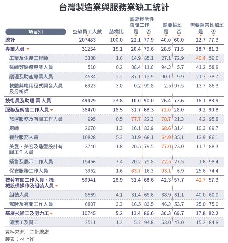 2017-12-11-SMG0034-E01-台灣製造業與服務業缺工統計