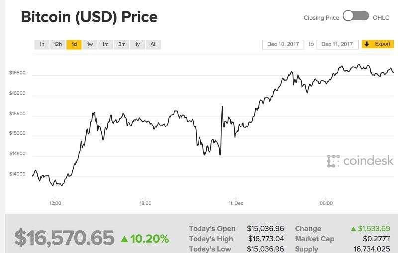 比特幣現貨價隨著期貨價大漲(擷取自Coindesk網站)