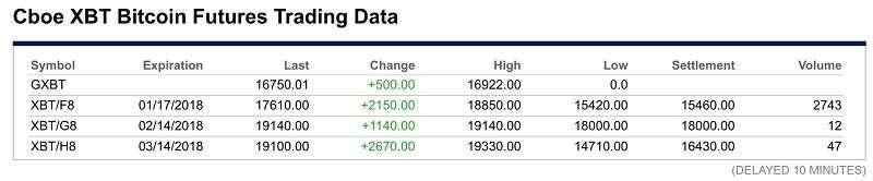 XBT期貨最新交易價格(擷取自CBOE官方網站)
