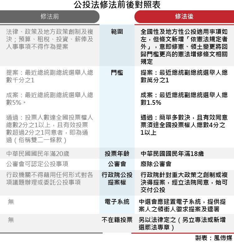 20171212-smg0035-公投法修法前後對照表