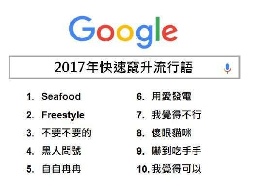 2017年快速竄升流行語。(Google提供)