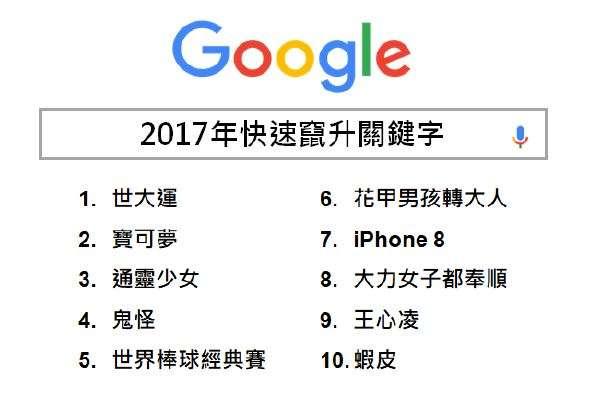2017年快速竄升關鍵字。(Google提供)