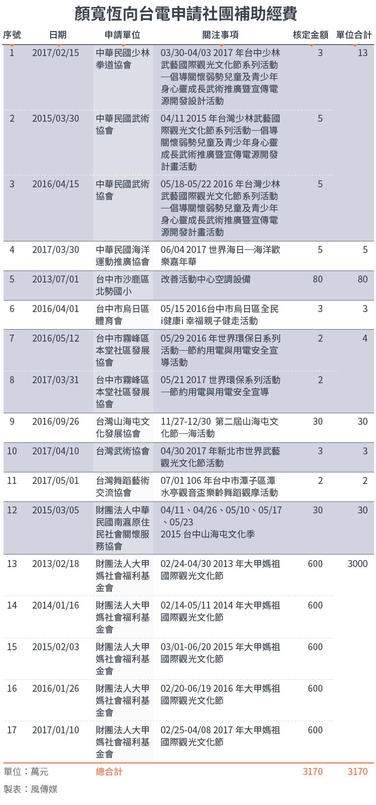 20171213-SMG0034-E01-顏寬恆向台電申請社團補助經費_工作區域 1.png