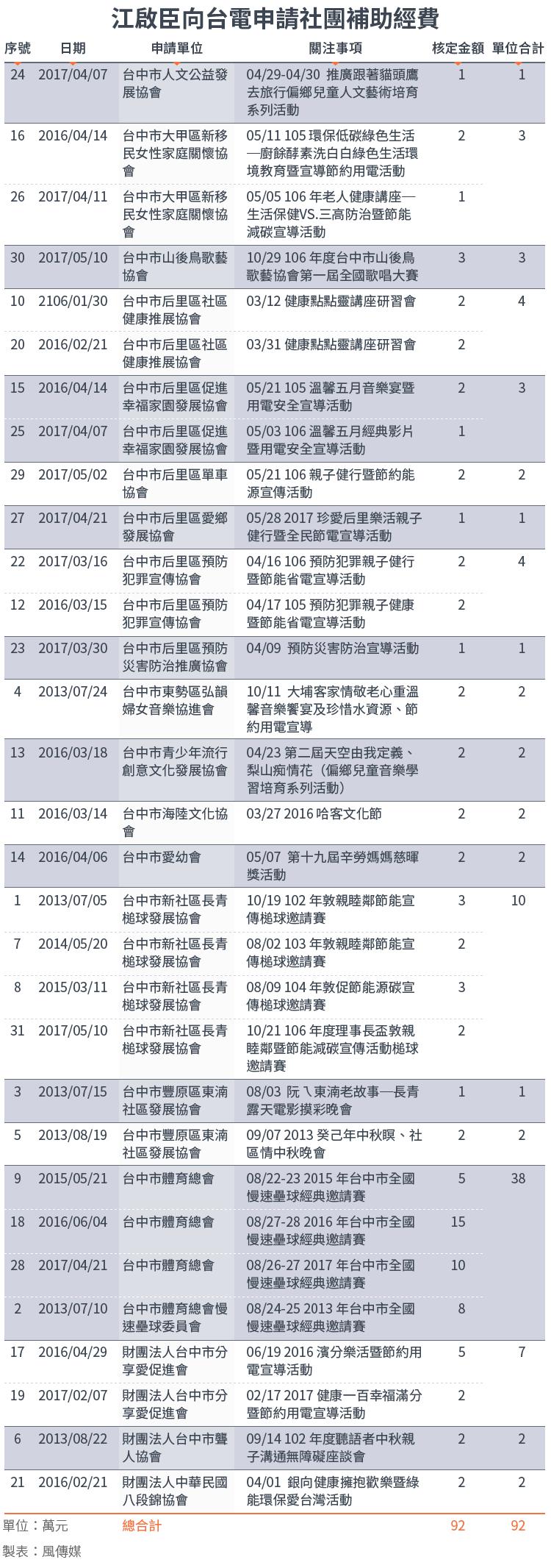 20171213-SMG0034-E02-收視費江啟臣向台電申請社團補助經費_工作區域 1.png