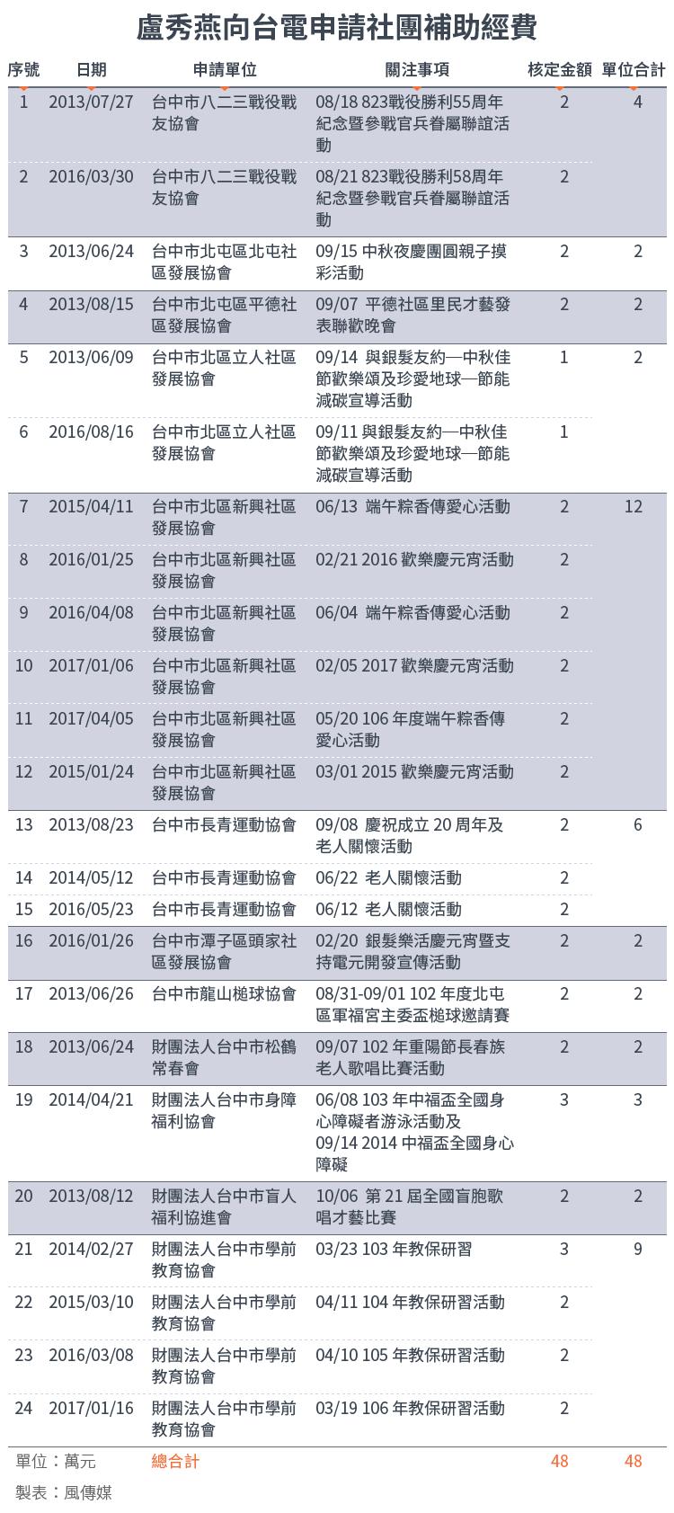 20171213-SMG0034-E03-盧秀燕向台電申請社團收視費補助經費_工作區域 1.png