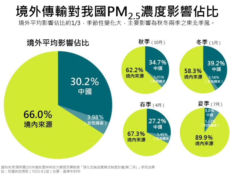 境外傳輸對我國PM2.5濃度影響佔比