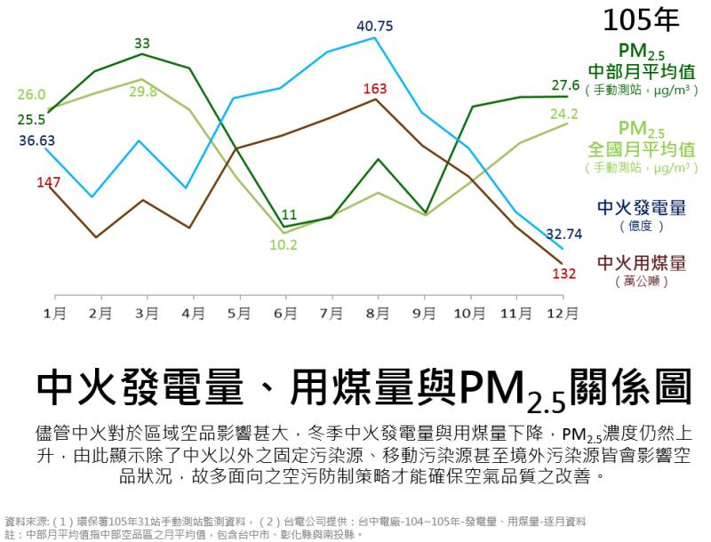 中火發電量、用煤量與PM2.5關係圖