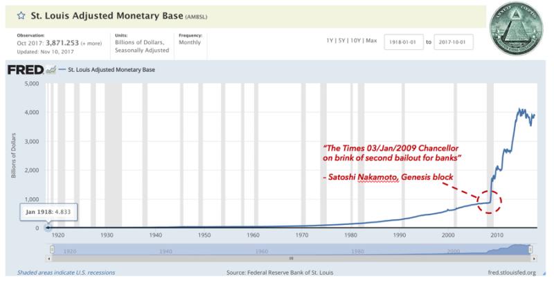 圖一。比特幣價格屢創新高,究竟是被投機買盤瘋炒?還是主權信用與武力擔保的法幣對比特幣貶值?(胡一天提供)huitianggrrmmd