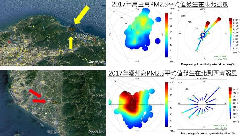 2017年萬里高PM2.5平均值發生在東北強風、2017年潮州高PM2.5平均值發生在北到西南弱風。(詹長權提供)