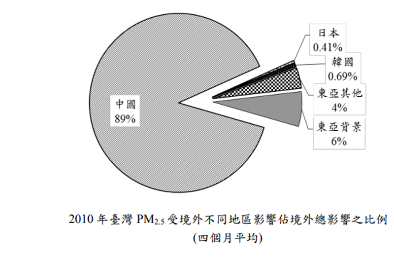 2010年臺灣PM2.5受境外不同地區影響佔境外總影響之比例(四個月平均)。(取自強化空氣品質模式制度建立計畫)